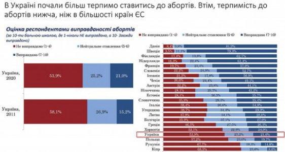 Cтавлення українців до переривання вагітності змінилося